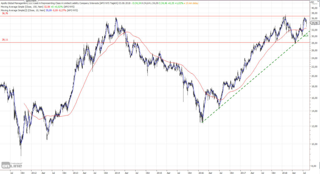 Chart Apollo Global Management seit 2011