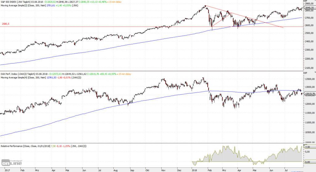 S&P Versus DAX seit Anfang 2018
