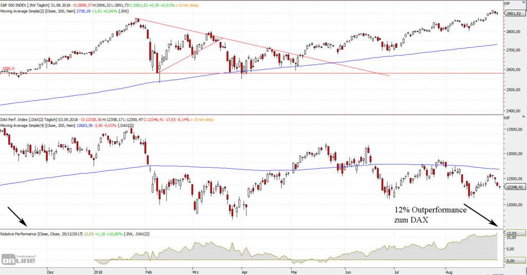 S&P versus DAX 2018