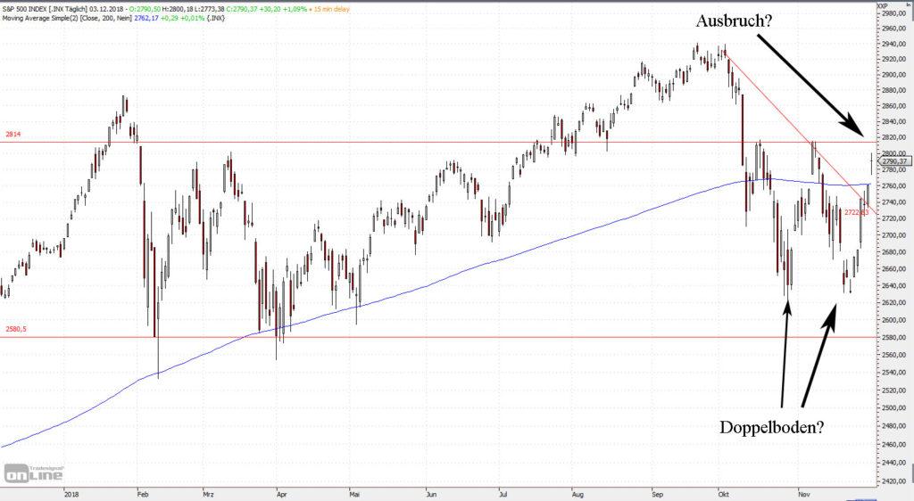 Doppelboden im S&P 500?