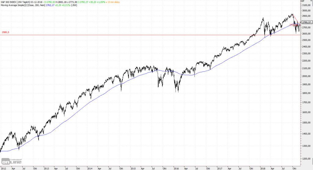Sieben Jahre Aufwärtstrend im S&P 500