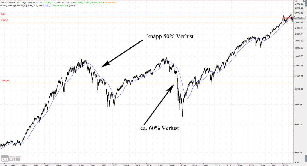 S&P 500 16 Jahre