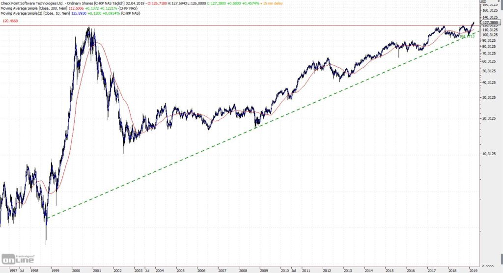 Check Point seit dem Börsengang 1996
