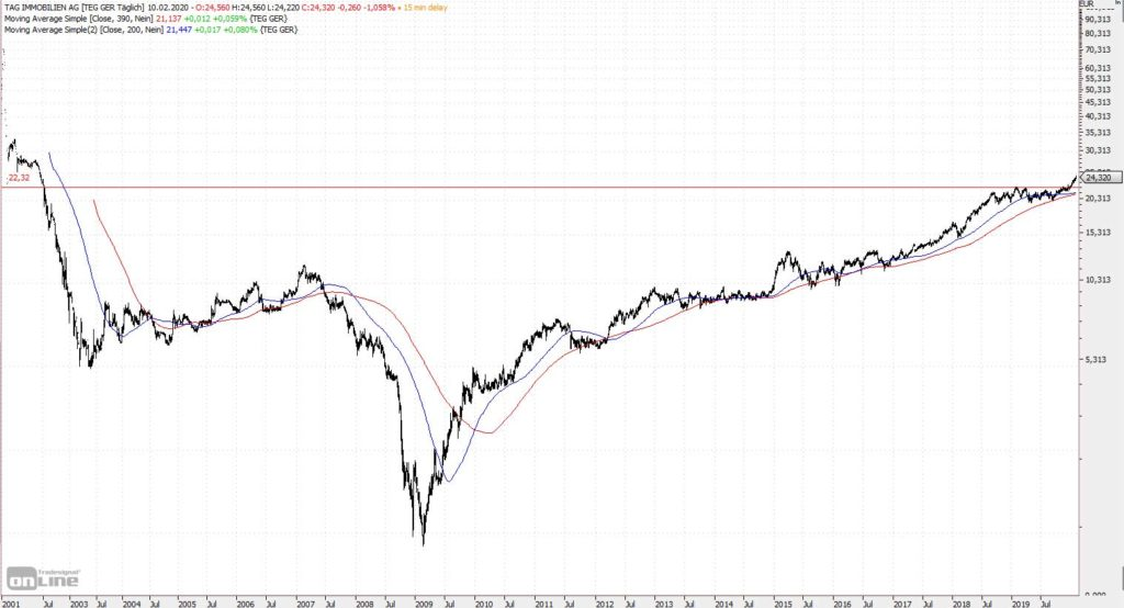 Chart TAG-Immobilien seit 2001