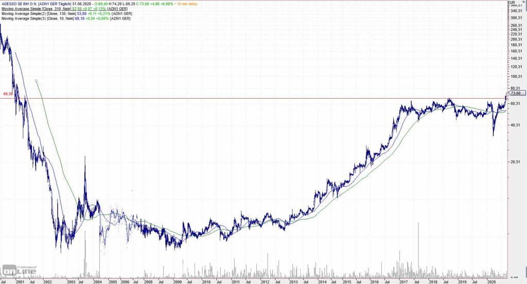 Adesso Chart 20 Jahre