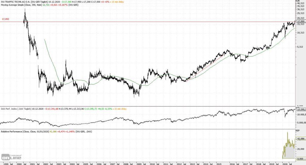 Chart IVU - Traffic seit Neuemission