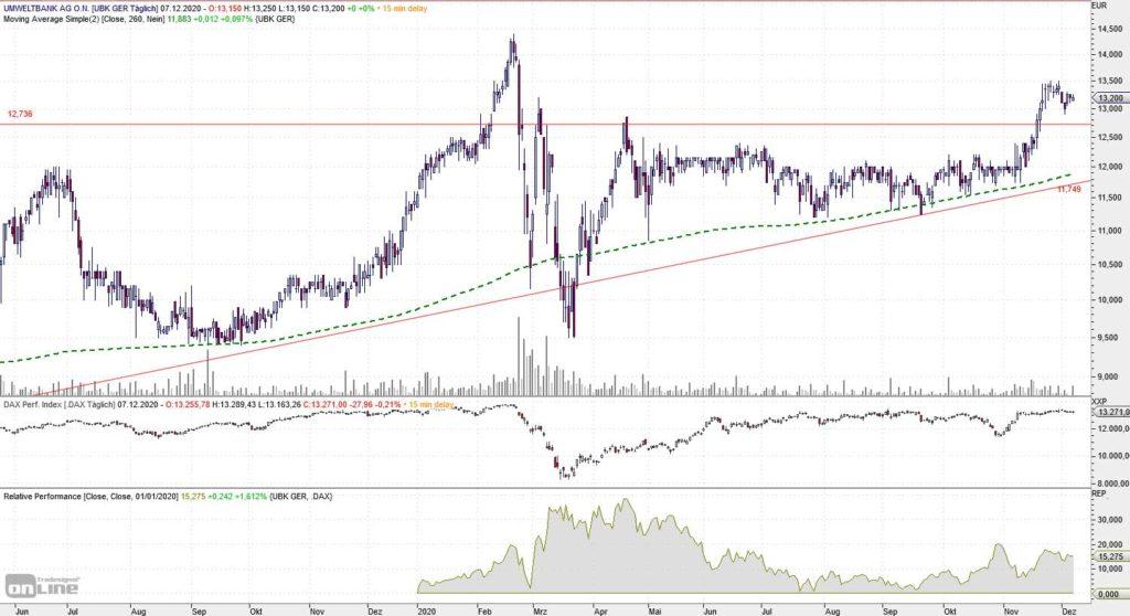 Umweltbank Chart 19 Monate