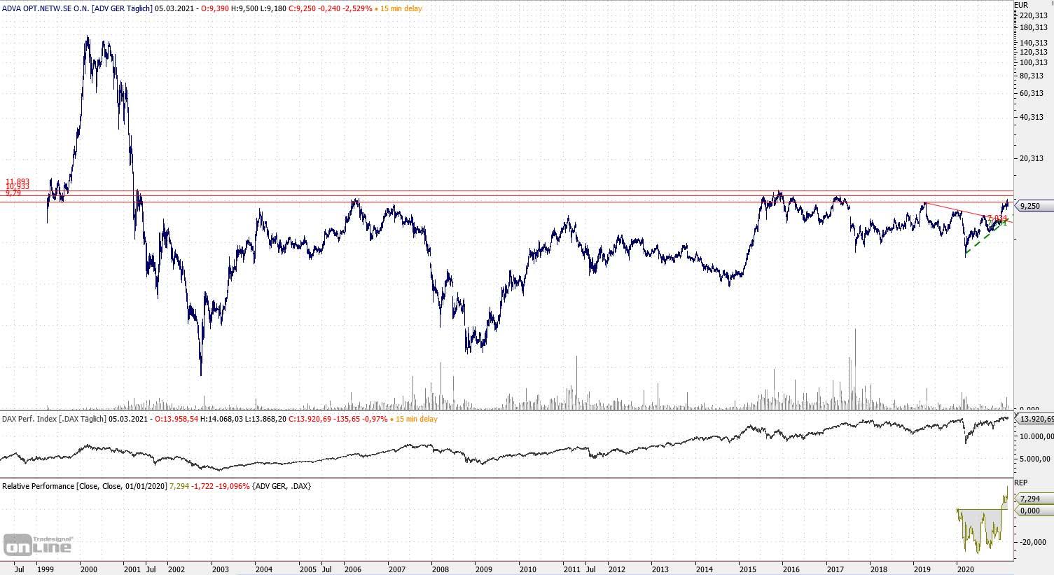 Chart von ADVA Optical Network seit dem Börsengang