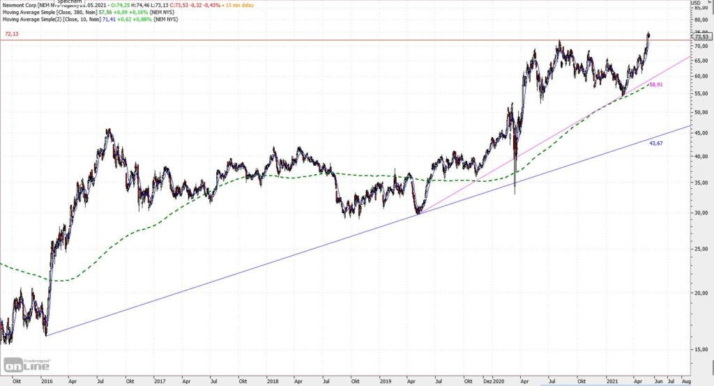 Newmont Corp Chart seit 2015