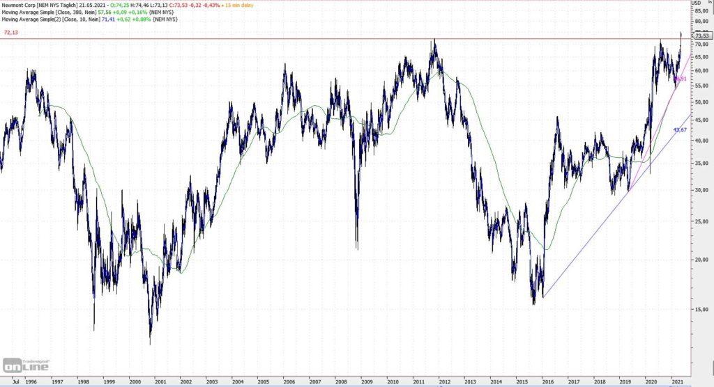 Newmont Corp - Chart seit 1995
